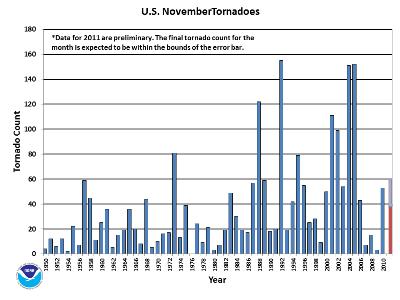 November Tornado Count 1950-2011
