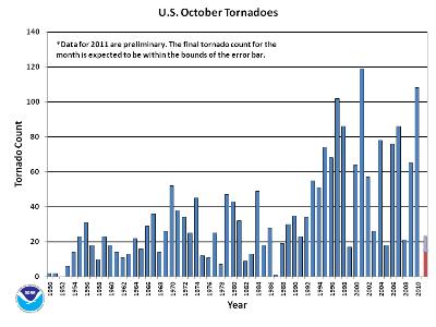 October Tornado Count 1950-2011