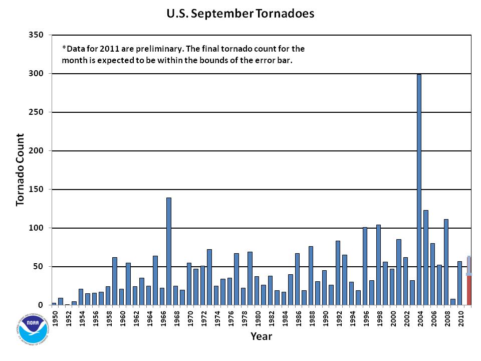 September Tornado Count 1950-2011