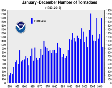 Annual Tornado Count 1950-2012