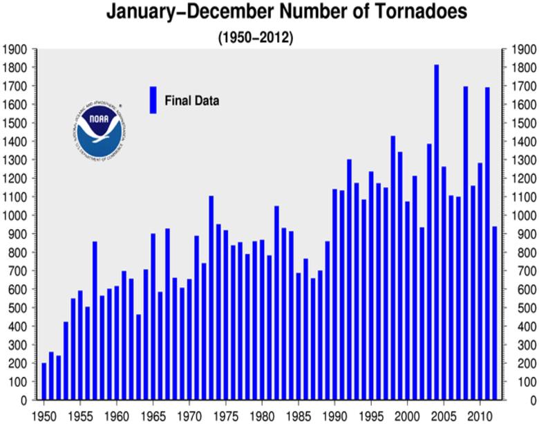 http://www1.ncdc.noaa.gov/pub/data/cmb/images/tornado/2012/ann/tornado-counts-0112-2012.png