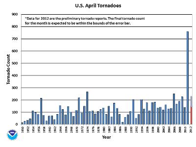 April Tornado Count 1950-2012