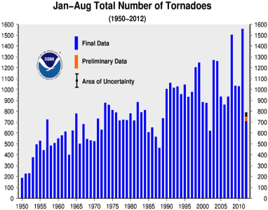 August 2012 Tornadoes Year-to-date