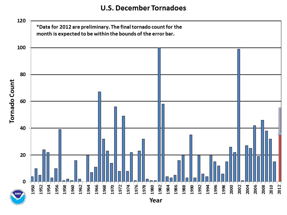 December Tornado Count 1950-2012