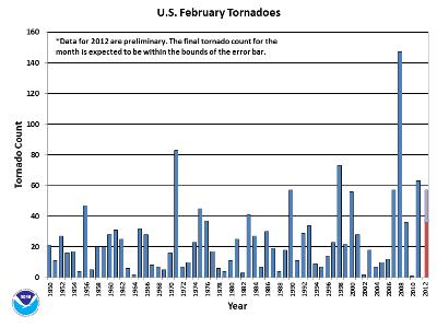February Tornado Count 1950-2012