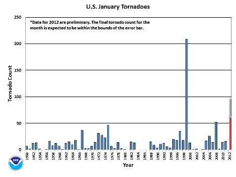 January Tornado Count 1950-2012