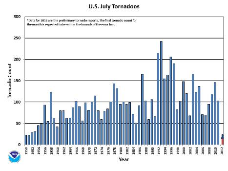 July Tornado Count 1950-2012