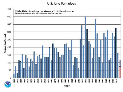 June Tornado Count 1950-2012