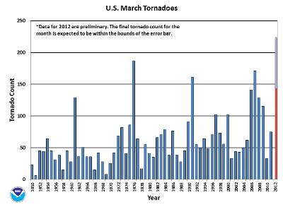 March Tornado Count 1950-2012