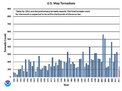 May Tornado Count 1950-2012