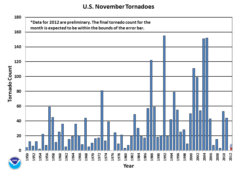 November Tornado Count 1950-2012