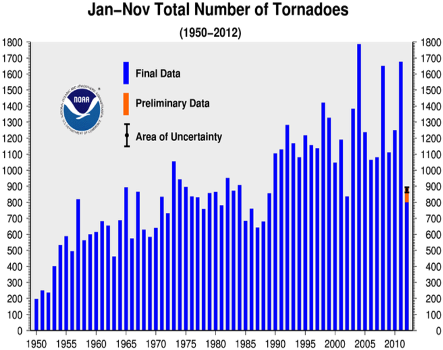 November 2012 Tornadoes Year-to-date