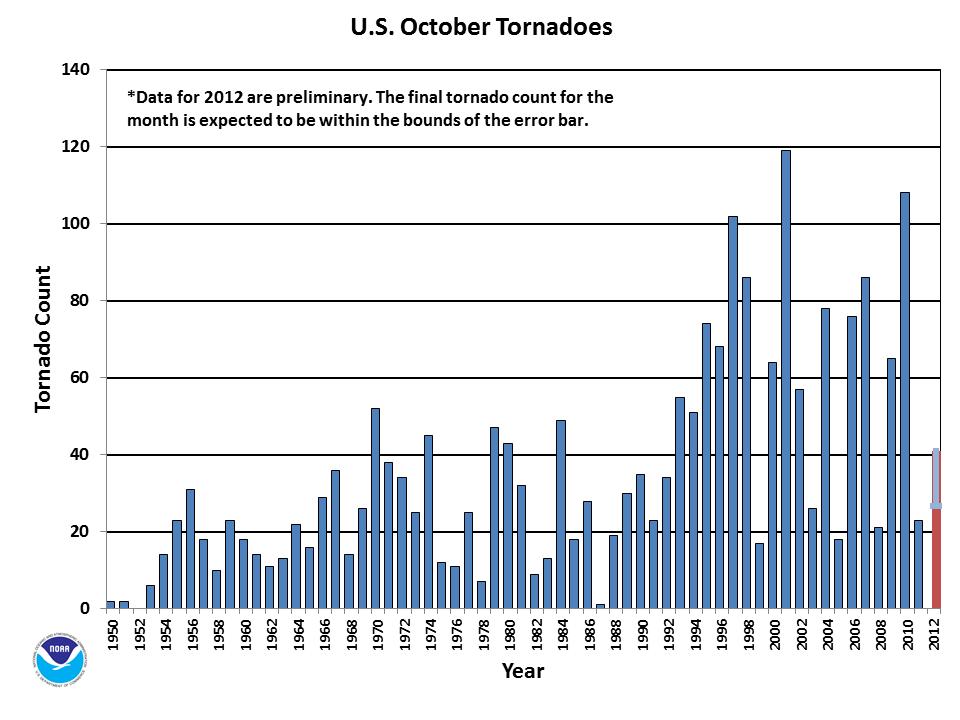 October Tornado Count 1950-2012