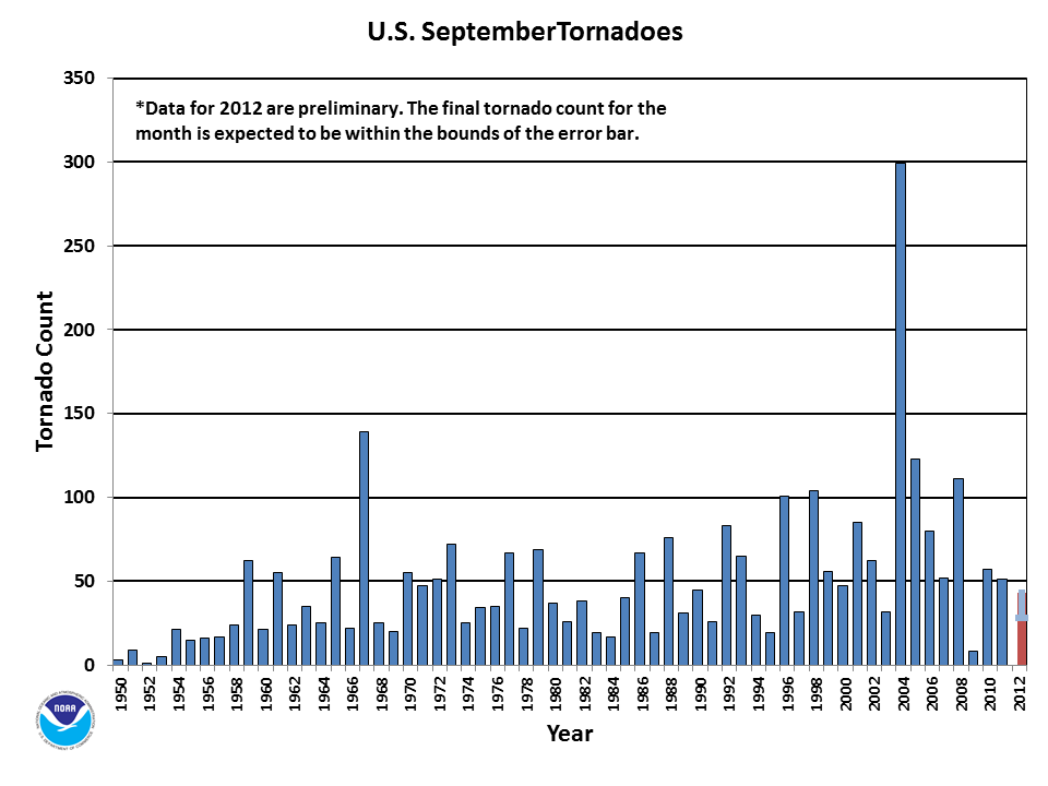 September Tornado Count 1950-2012