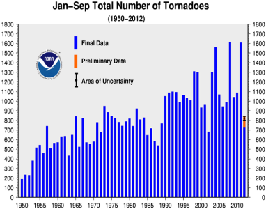 September 2012 Tornadoes Year-to-date