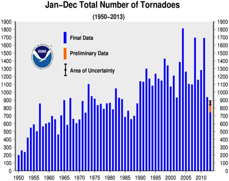 Annual Tornado Count 1950-2013