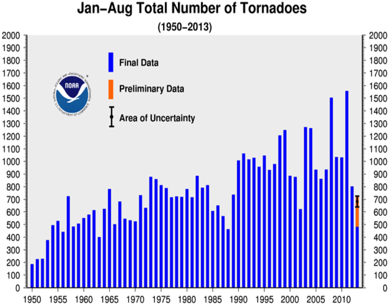 January-AugustTornado Counts
