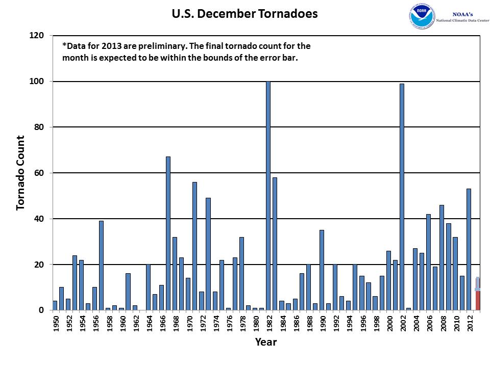 December Tornado Count 1950-2013
