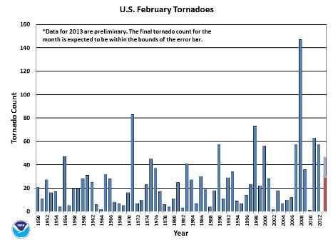 February Tornado Count 1950-2013