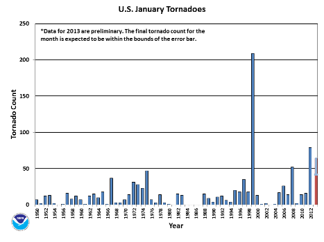 January Tornado Count 1950-2013