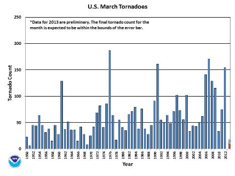 March Tornado Count 1950-2013