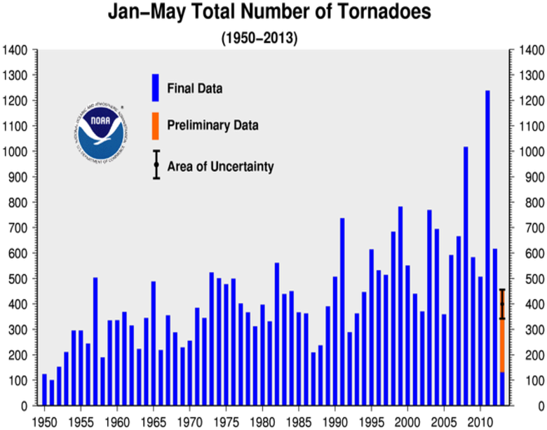 January-MayTornado Counts