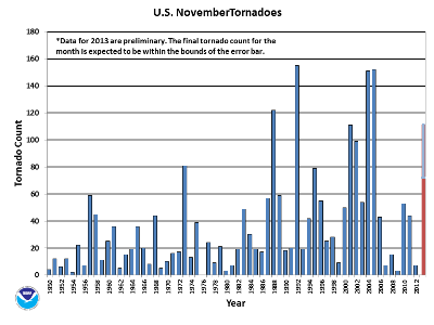 NovemberTornado Count 1950-2013