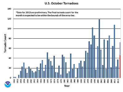 OctoberTornado Count 1950-2013