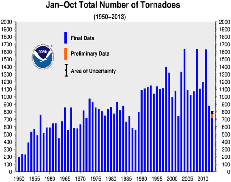 January-OctoberTornado Counts