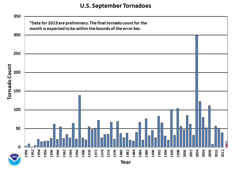 SeptemberTornado Count 1950-2013