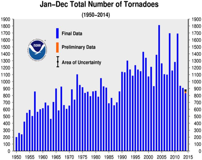 Annual Tornado Count 1950-2014