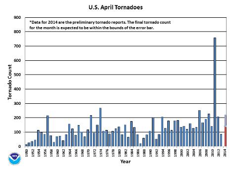 April Tornado Count 1950-2014