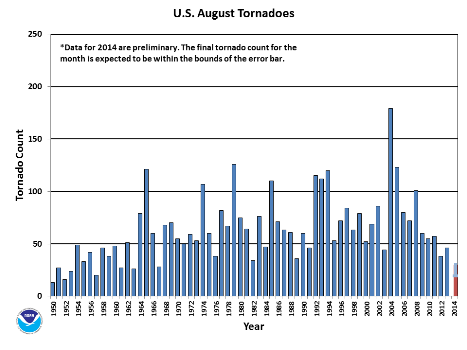 August Tornado Count 1950-2014