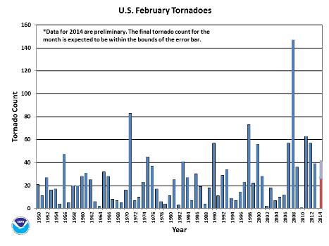 February Tornado Count 1950-2014