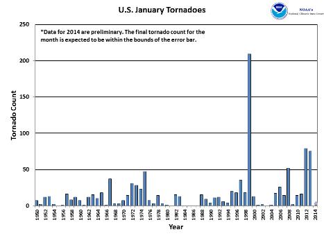 January Tornado Count 1950-2014