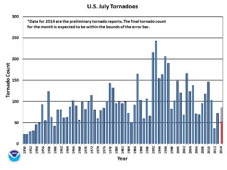 July Tornado Count 1950-2014