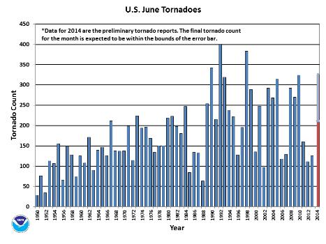June Tornado Count 1950-2014