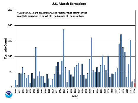 March Tornado Count 1950-2014