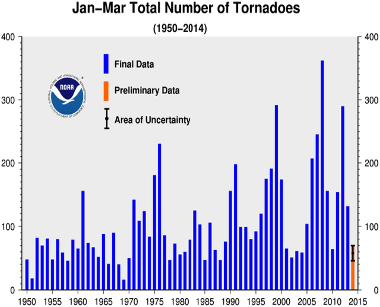 Year to date tornado count 1950-2014