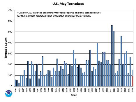 May Tornado Count 1950-2014