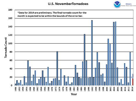 November Tornado Count 1950-2014