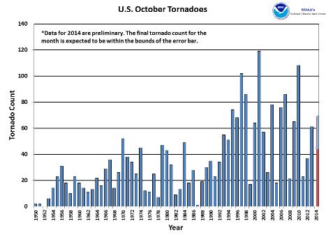 October Tornado Count 1950-2014