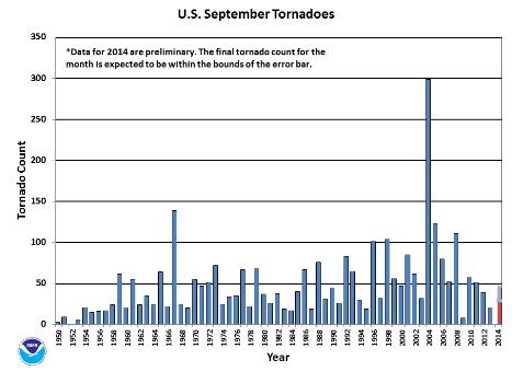 September Tornado Count 1950-2014