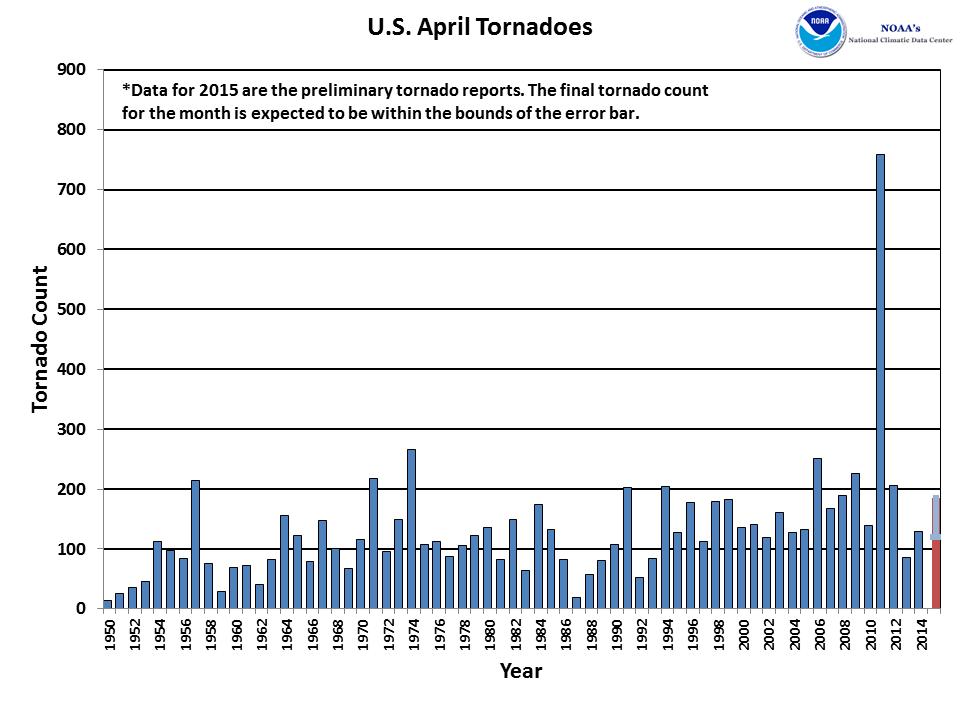 April Tornado Count 1950-2015