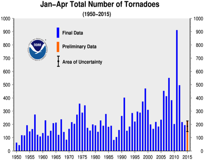 January-Apr Tornado Counts