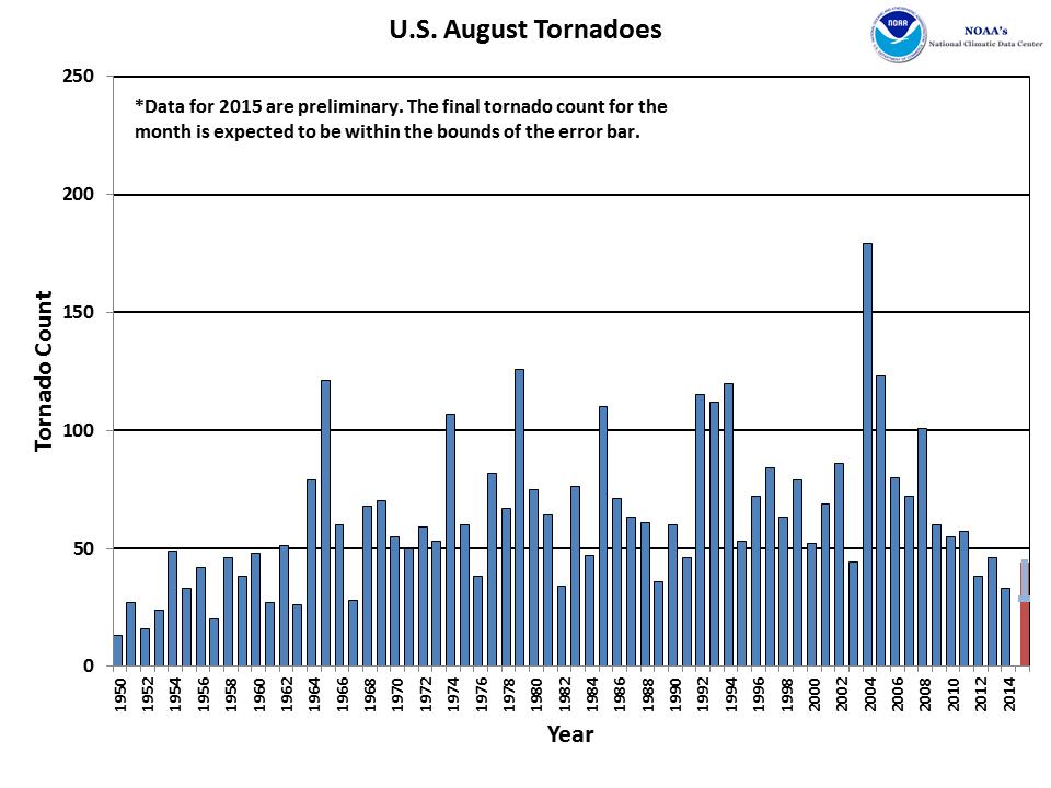 August Tornado Count 1950-2015