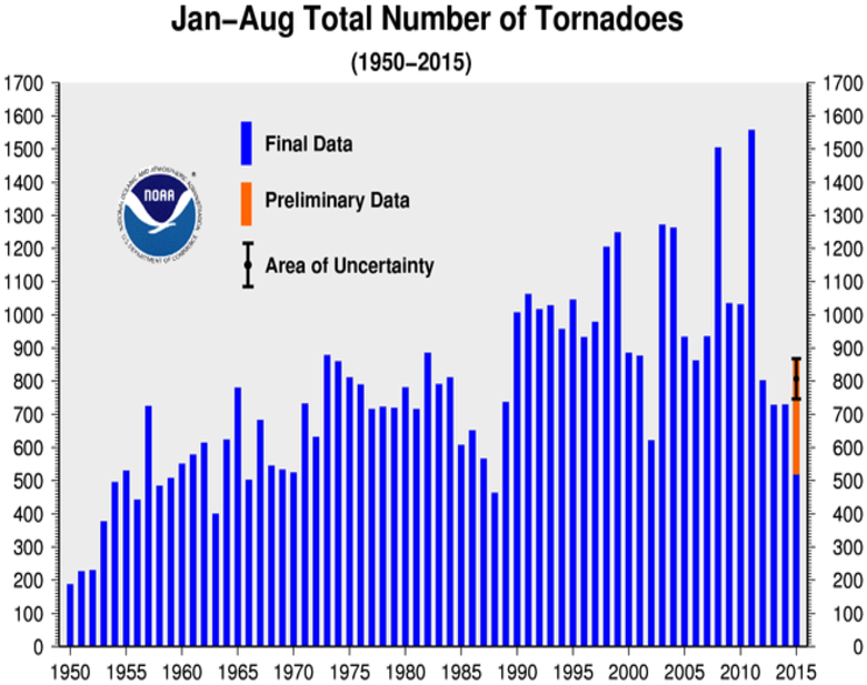 January-August Tornado Counts