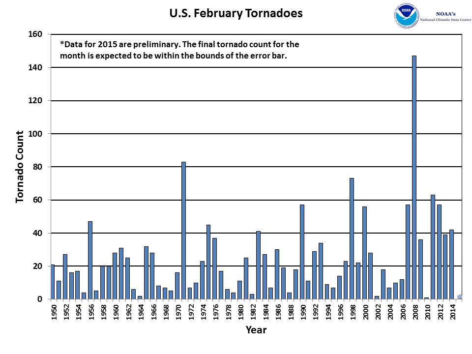 February Tornado Count 1950-2015