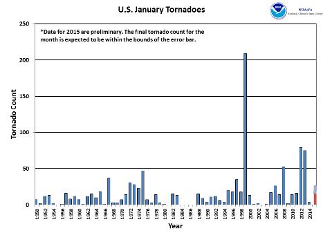 January Tornado Count 1950-2015