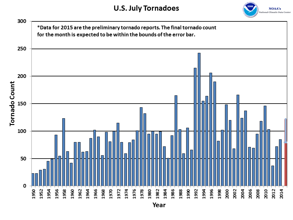 July Tornado Count 1950-2015